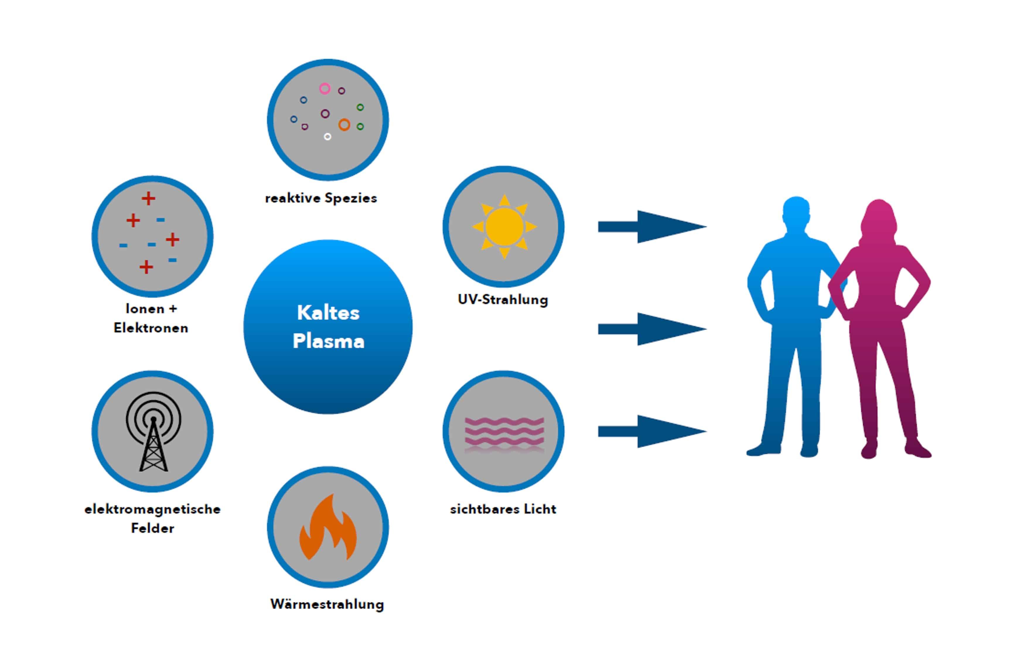 Zellregeneration Mainz, Keimreduktion, Kosmetikbehandlung, Verfeinerung des Hautbildes
